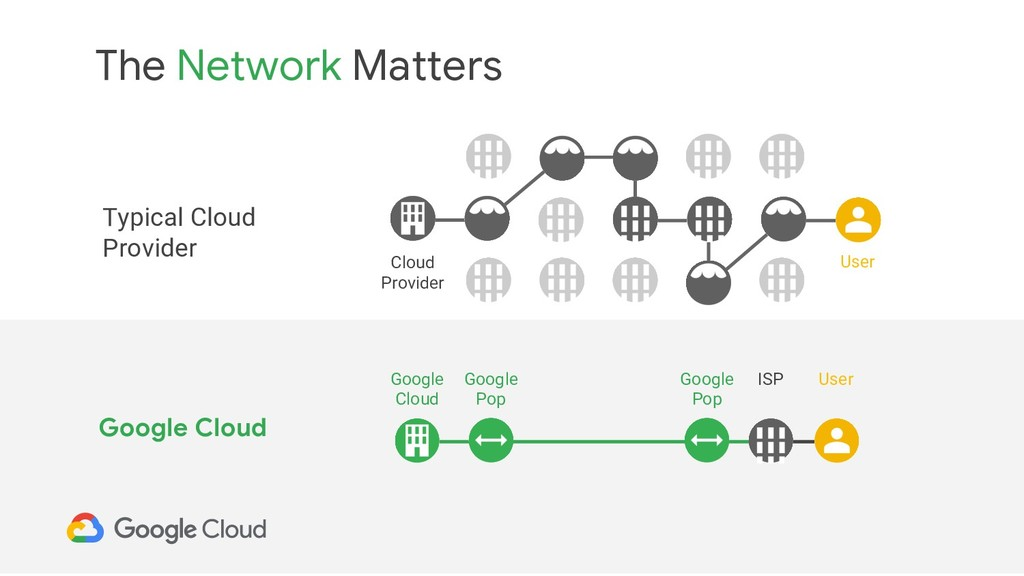 The Network Matters Typical Cloud Provider Clou...