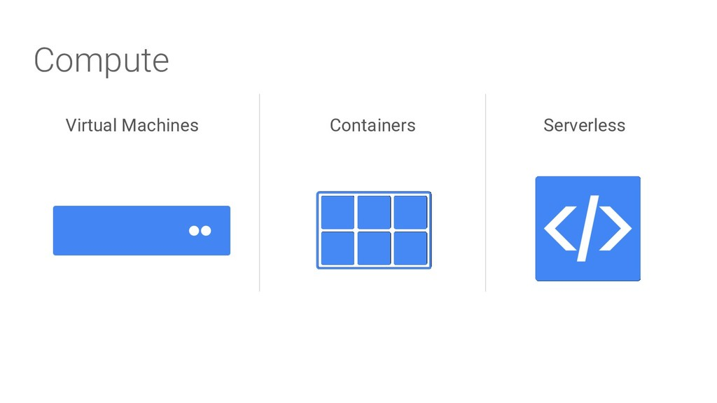 Compute Virtual Machines Containers Serverless