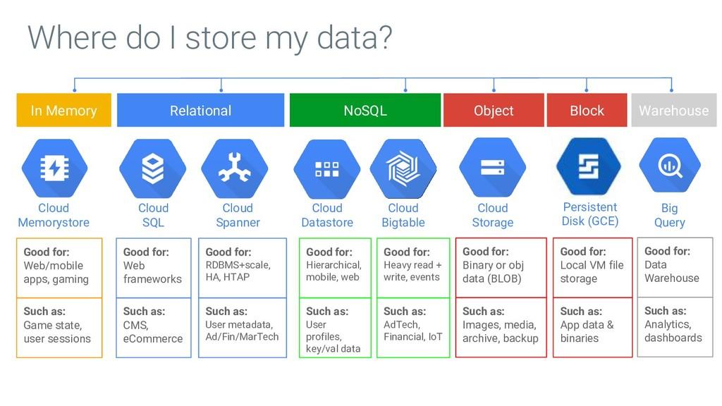 Where do I store my data? Cloud Memorystore In ...