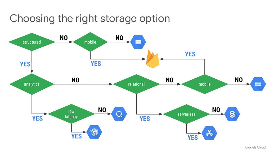 Choosing the right storage option structured mo...