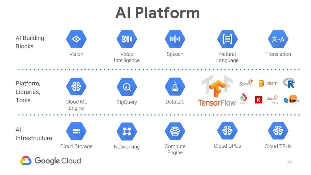 33 AI Infrastructure Cloud GPUs Cloud TPUs Comp...