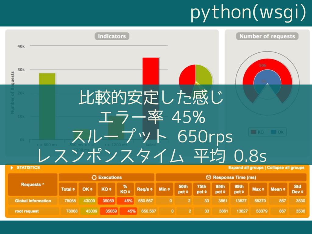 python(wsgi) 比較的安定した感じ エラー率 45% スループット 650rps レ...
