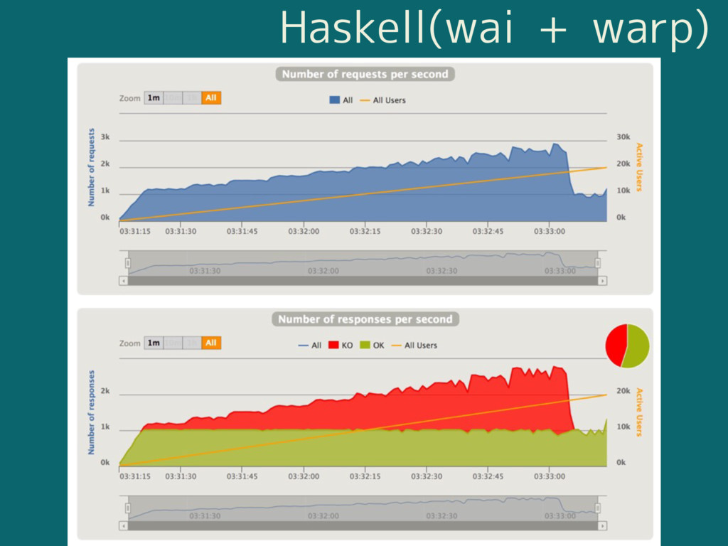 Haskell(wai + warp)