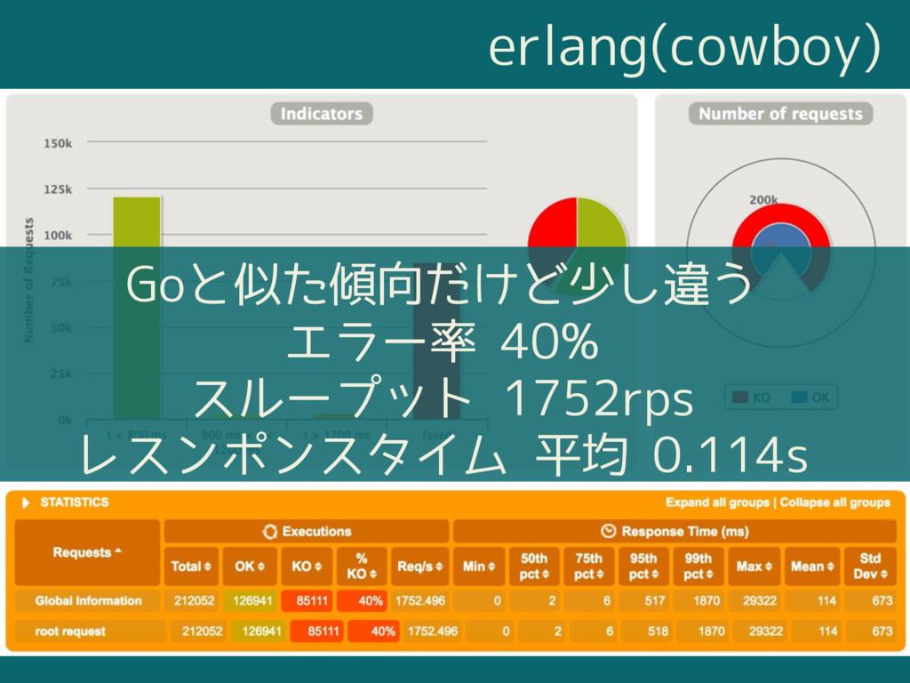 erlang(cowboy) Goと似た傾向だけど少し違う エラー率 40% スループット 1...