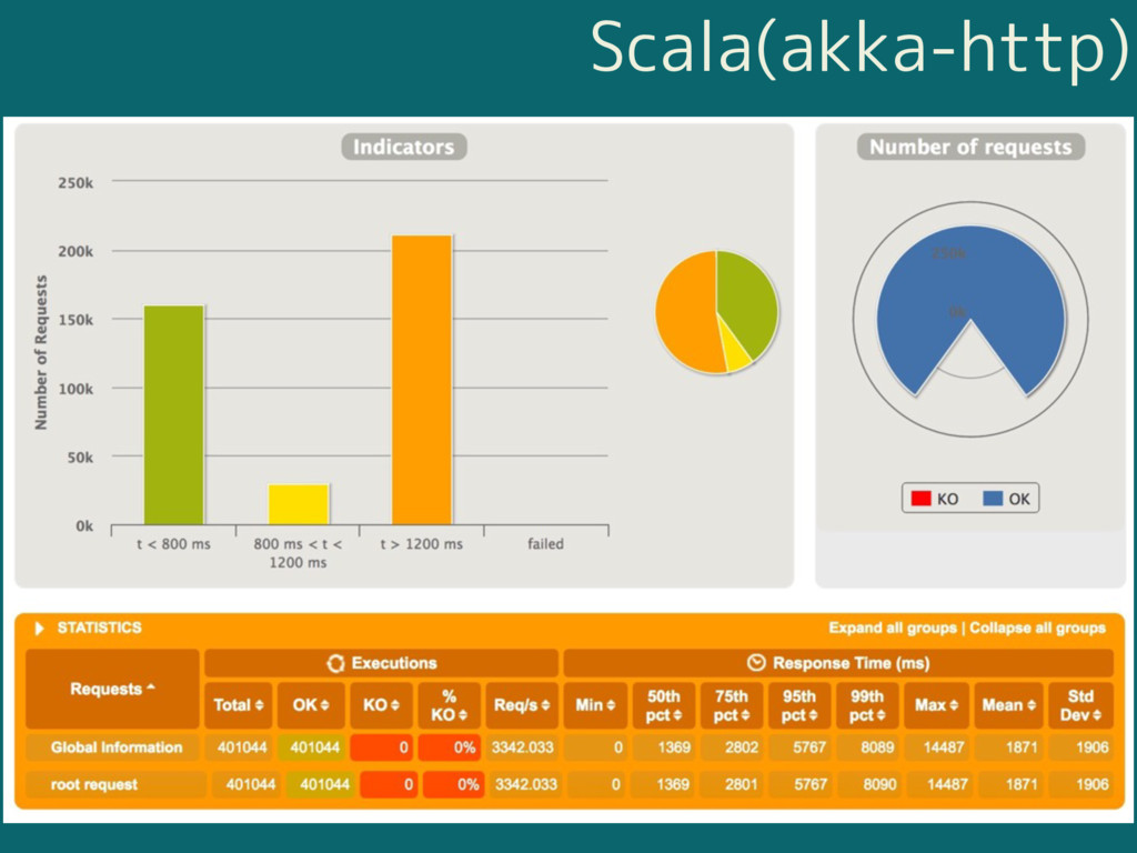 Scala(akka-http)