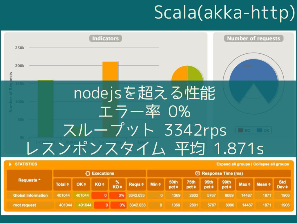 Scala(akka-http) nodejsを超える性能 エラー率 0% スループット 33...