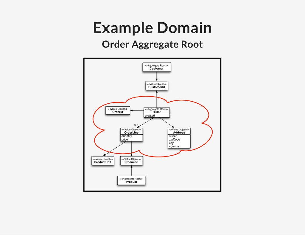 Example Domain Order Aggregate Root