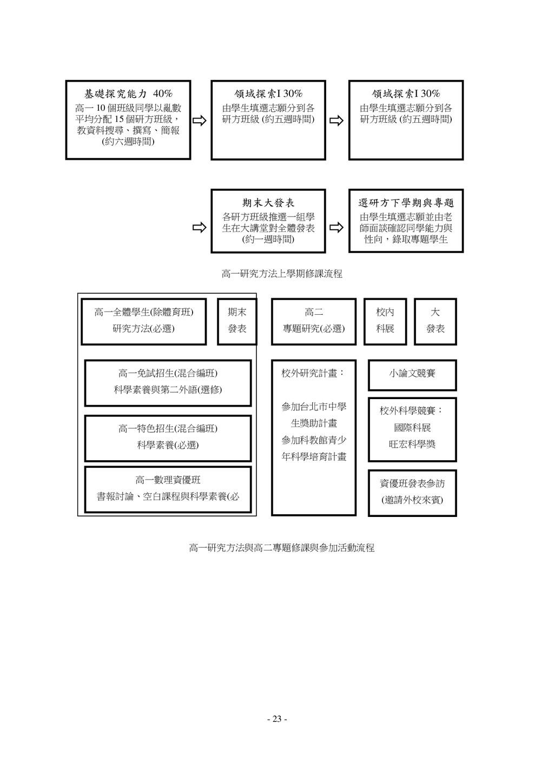 - 23 - 高一全體學生(除體育班) 研究方法(必選) 高二 專題研究(必選) 高一數理資優...