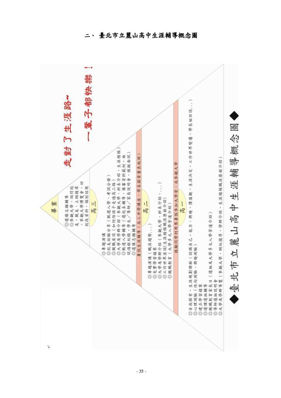 - 35 - 二、 臺北市立麗山高中生涯輔導概念圖