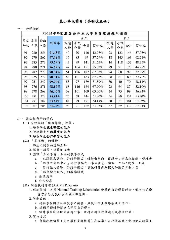 5 麗山特色簡介(吳明德主任) 一、 升學概況 91-102 學年度 歷 屆 公 私 立 大 ...