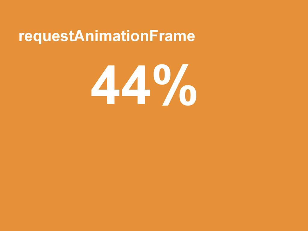 requestAnimationFrame 44%