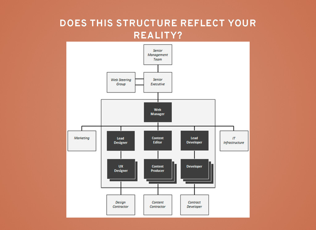 DOES THIS STRUCTURE REFLECT YOUR DOES THIS STRU...