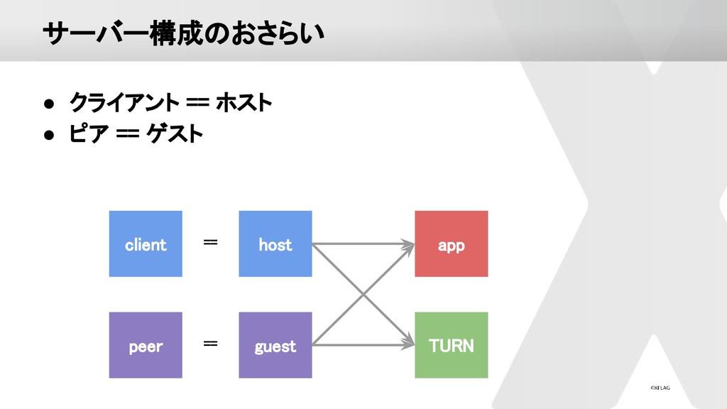 サーバー構成のおさらい ● クライアント == ホスト ● ピア == ゲスト app...