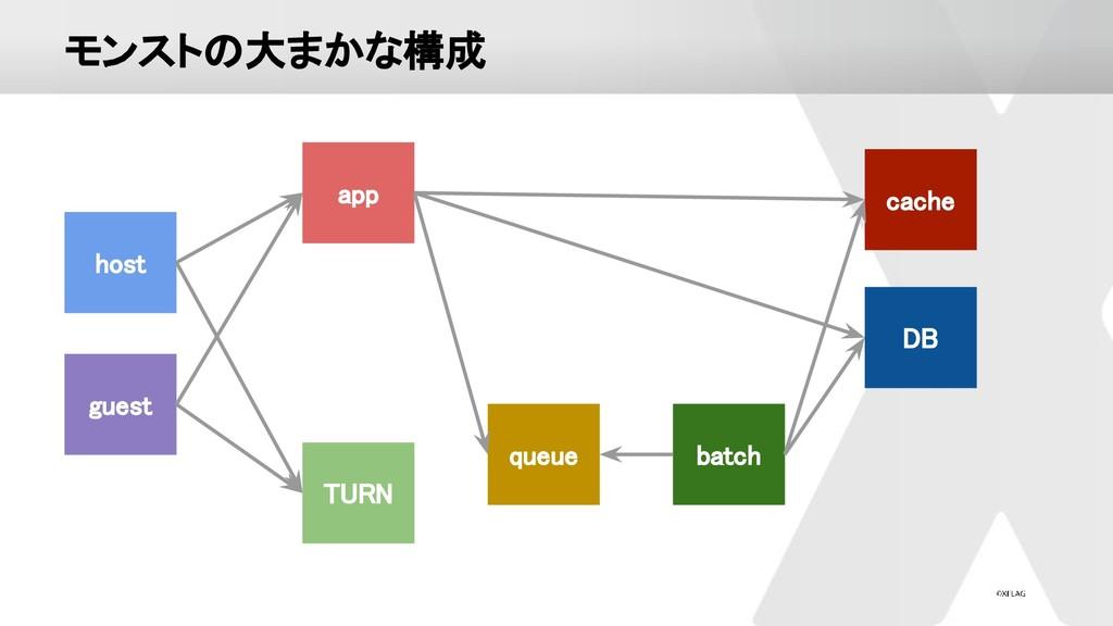モンストの大まかな構成 app TURN batch DB guest queue...