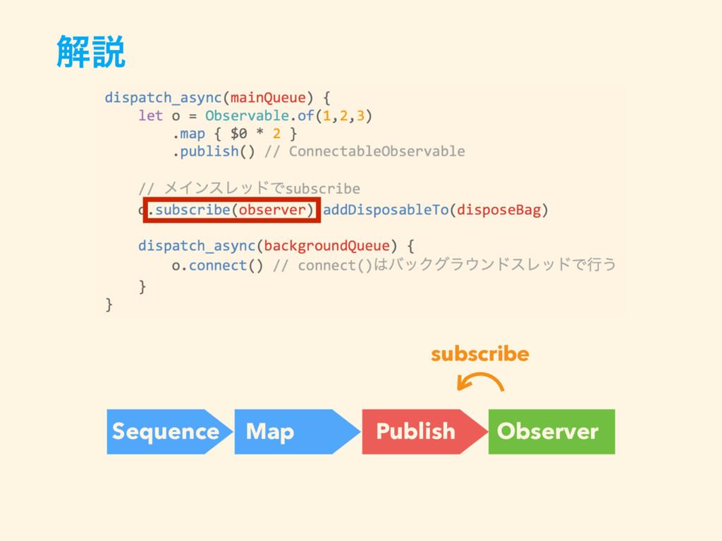 ղઆ Sequence Map Observer Publish subscribe
