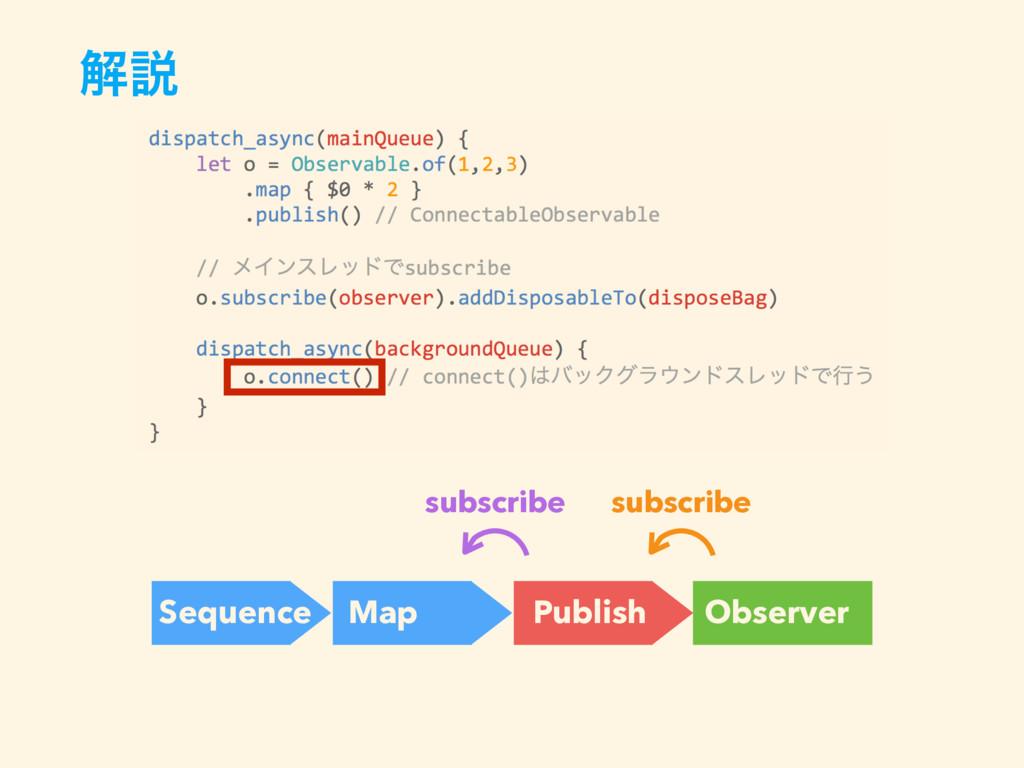 ղઆ Sequence Map Observer subscribe Publish subs...