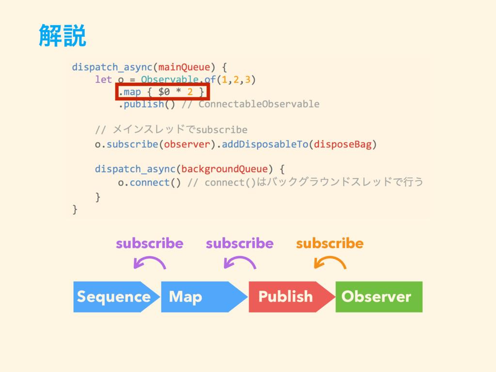 ղઆ subscribe Sequence Map Observer subscribe Pu...