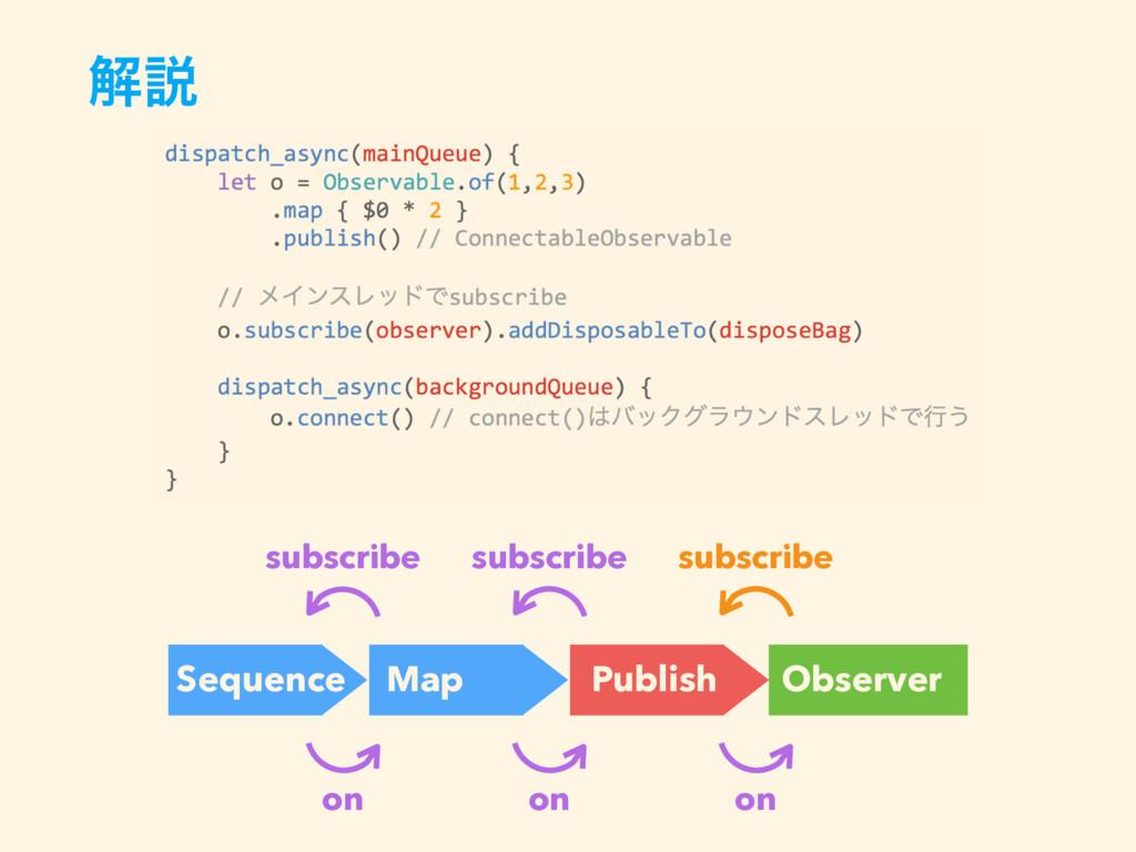 ղઆ subscribe Sequence Map Observer subscribe on...