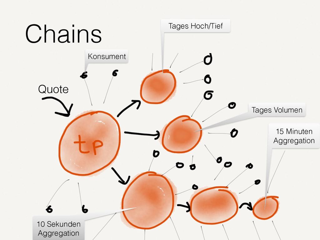 Chains Quote 10 Sekunden Aggregation 15 Minuten...