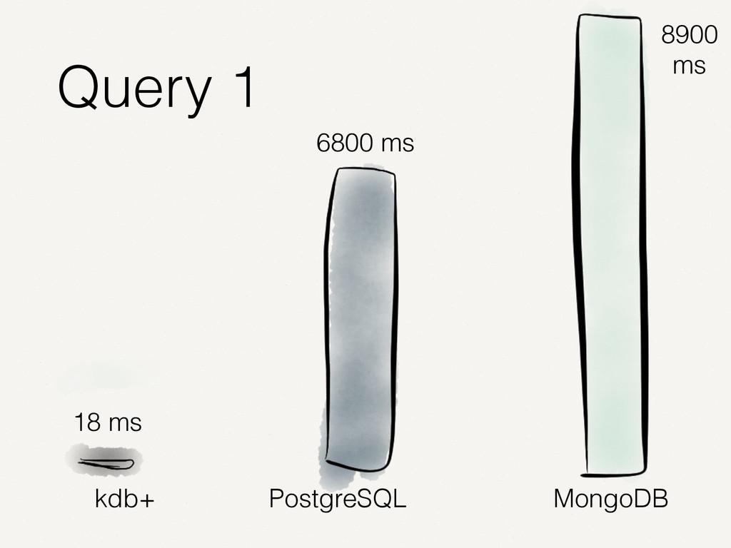 kdb+ PostgreSQL MongoDB 18 ms 6800 ms 8900 ms Q...