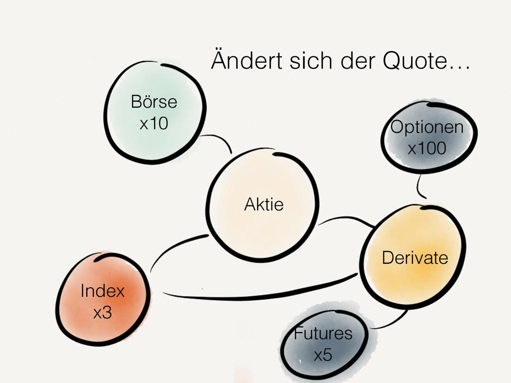 Aktie Börse x10 Derivate Optionen x100 Futures ...