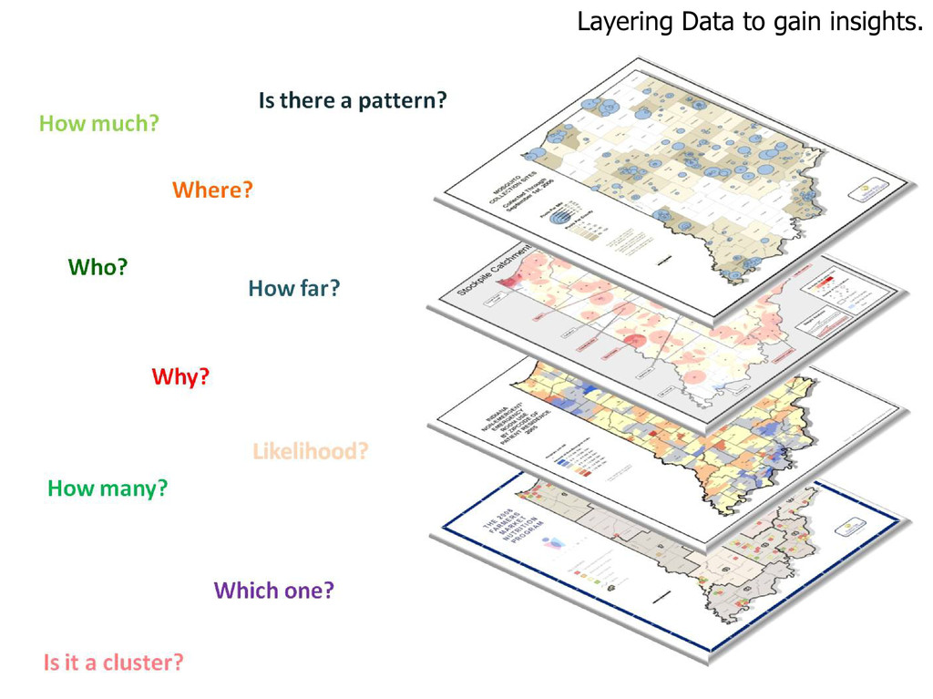 Layering Data to gain insights.