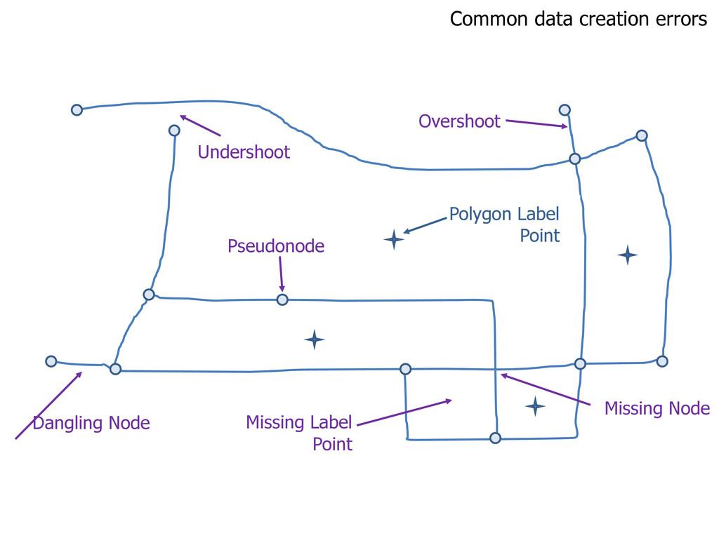 Common data creation errors Overshoot Undershoo...