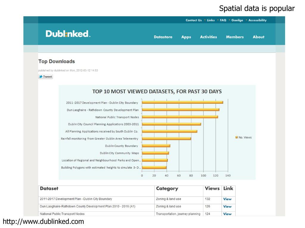 Spatial data is popular http://www.dublinked.com