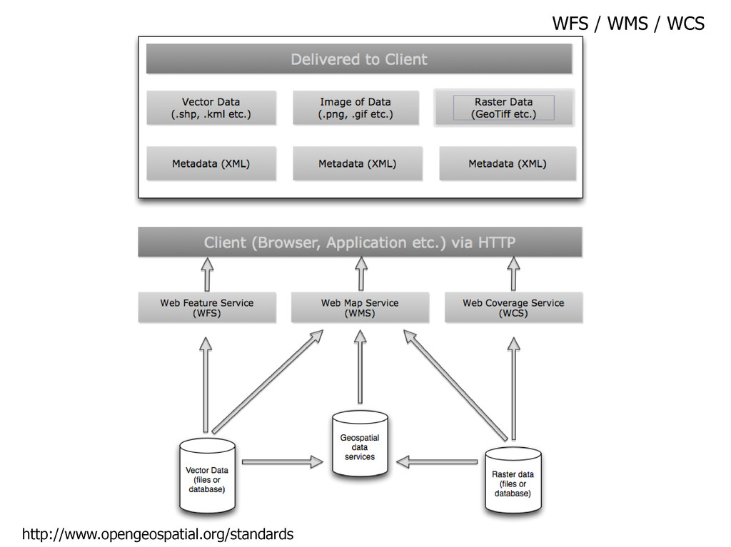 WFS / WMS / WCS http://www.opengeospatial.org/s...
