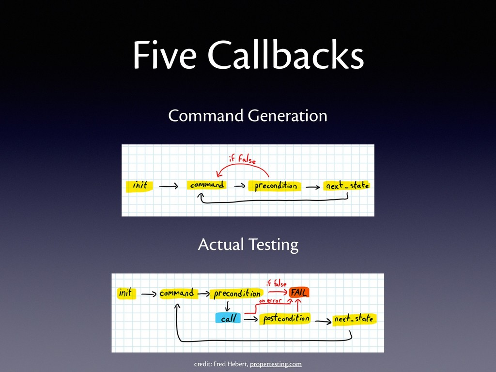 Five Callbacks Command Generation Actual Testin...