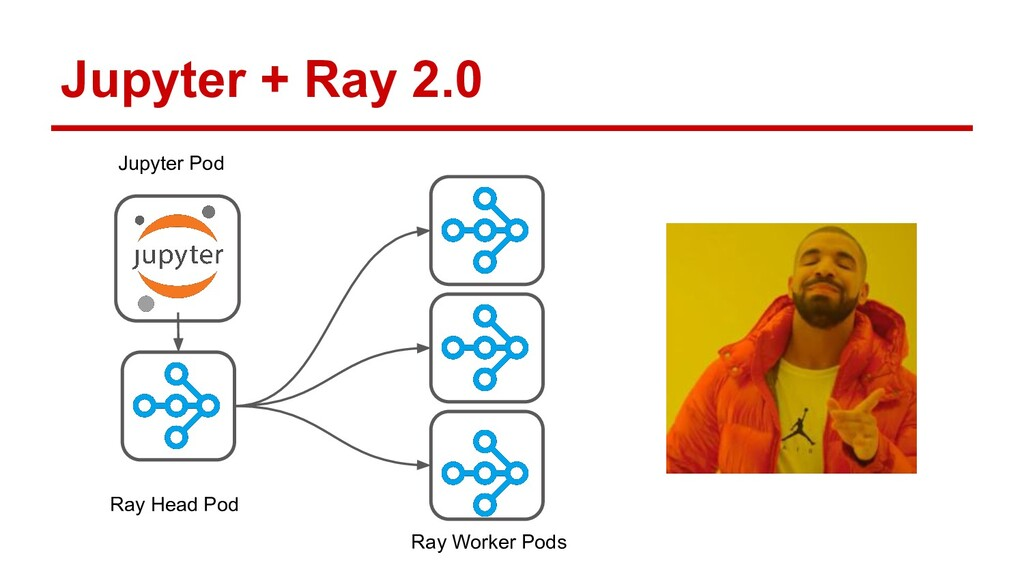 Jupyter + Ray 2.0 Ray Worker Pods Ray Head Pod ...