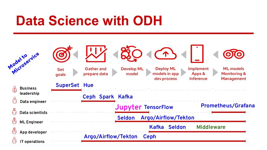 Data Science with ODH Set goals Gather and prep...
