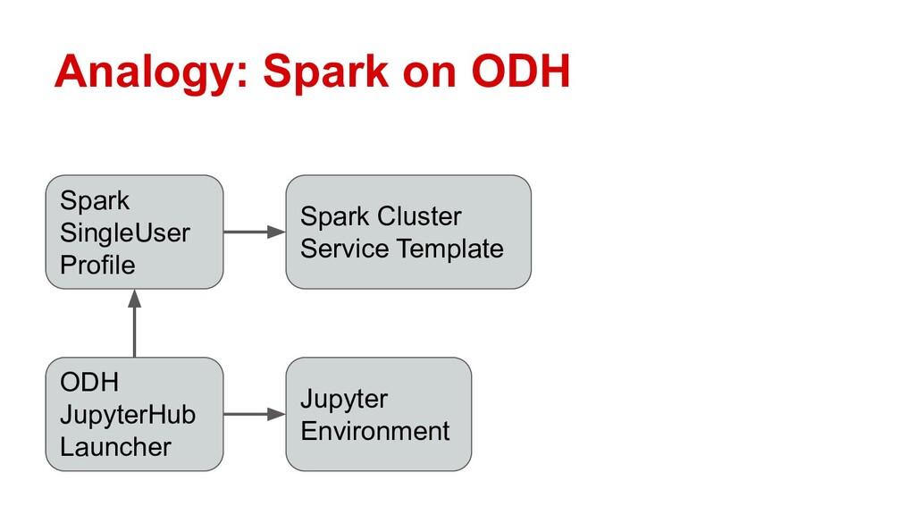 Analogy: Spark on ODH ODH JupyterHub Launcher S...