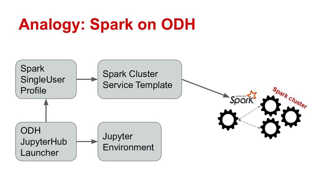 Analogy: Spark on ODH Spark cluster ODH Jupyter...
