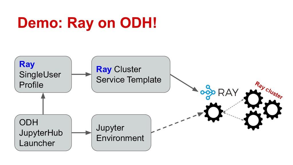 Demo: Ray on ODH! Ray cluster ODH JupyterHub La...
