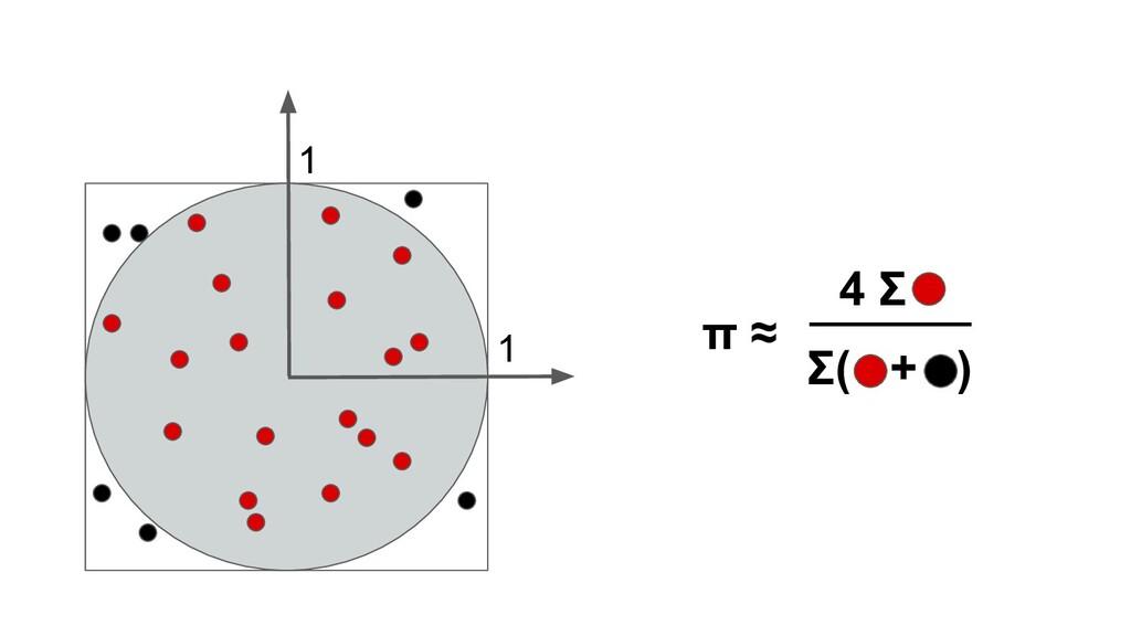 1 1 π ≈ 4 Σ Σ( + )