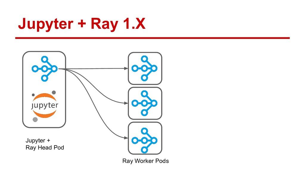 Jupyter + Ray 1.X Jupyter + Ray Head Pod Ray Wo...