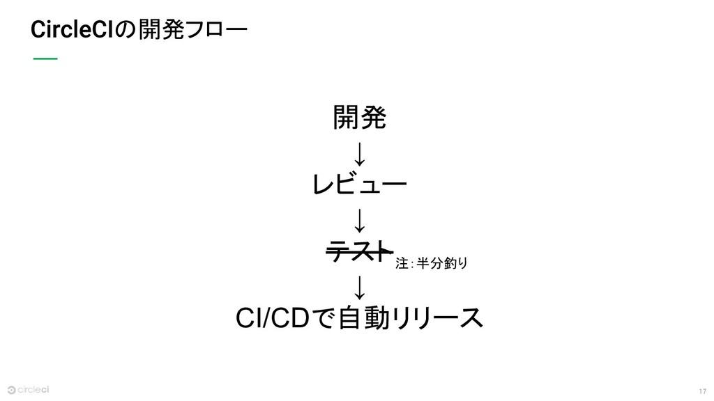 17 の開発フロー 開発 ↓ レビュー ↓ テスト ↓ CI/CDで自動リリース 注:半分釣り