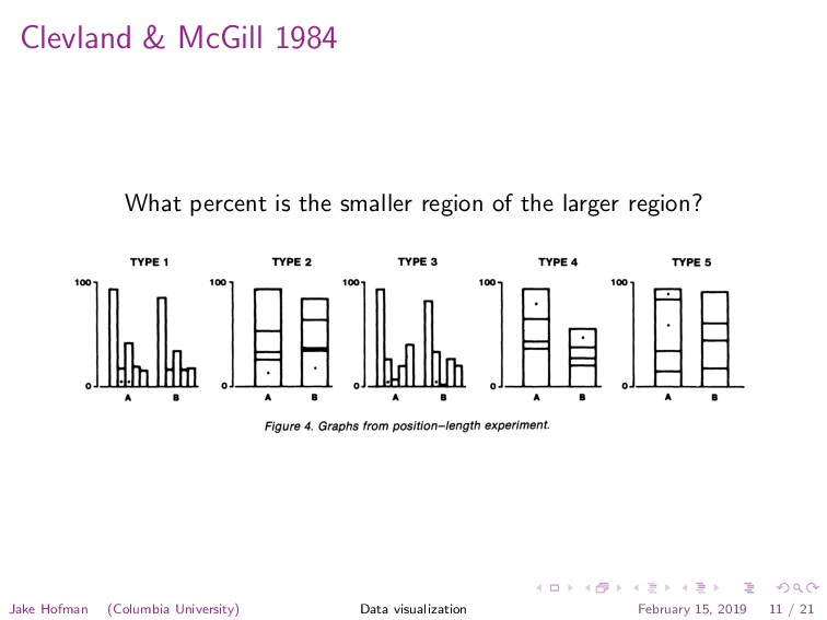 Clevland & McGill 1984 What percent is the smal...