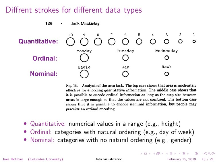 Diffrent strokes for different data types • Quant...