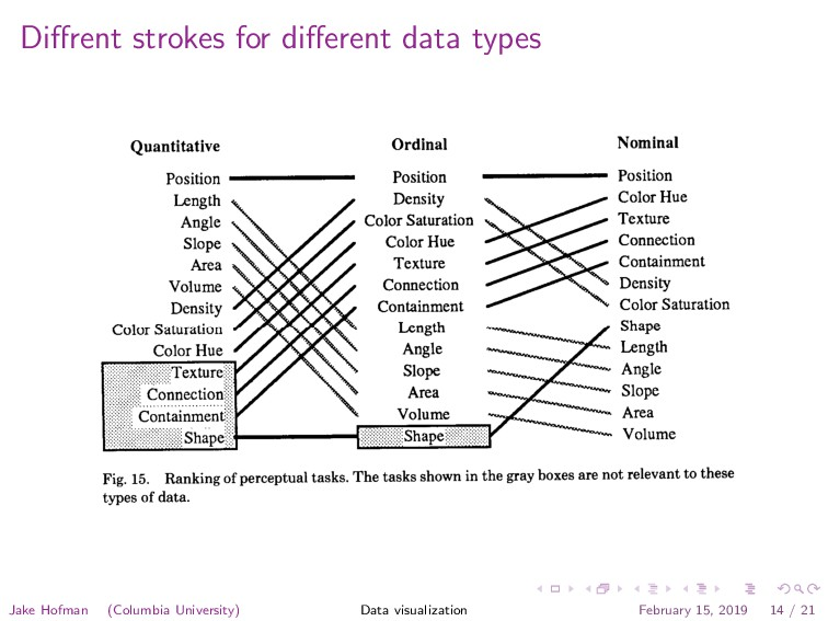 Diffrent strokes for different data types Less ac...