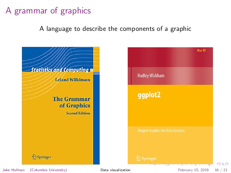 A grammar of graphics A language to describe th...