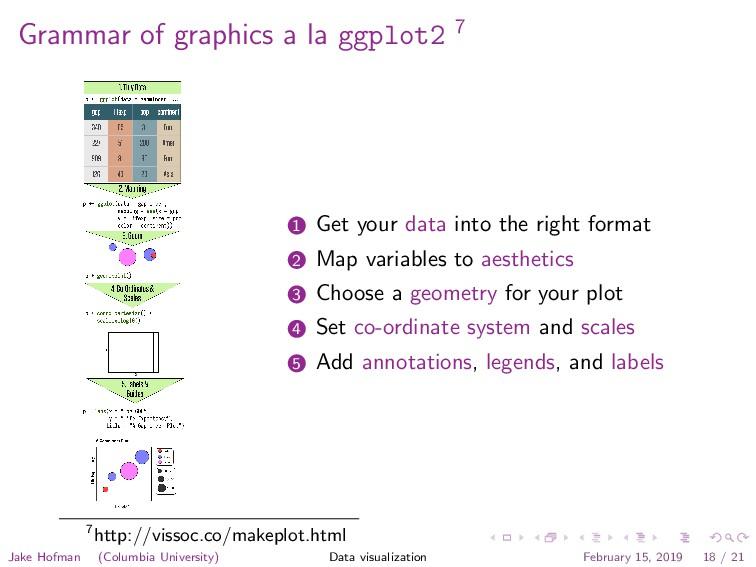Grammar of graphics a la ggplot2 7 1 Get your d...