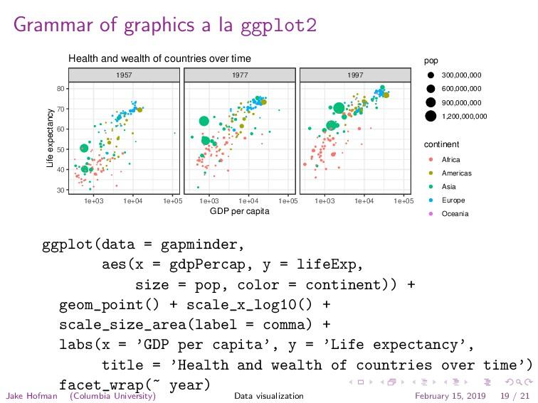 Grammar of graphics a la ggplot2 q q q q q q q ...