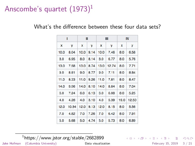 Anscombe's quartet (1973)1 What's the difference...