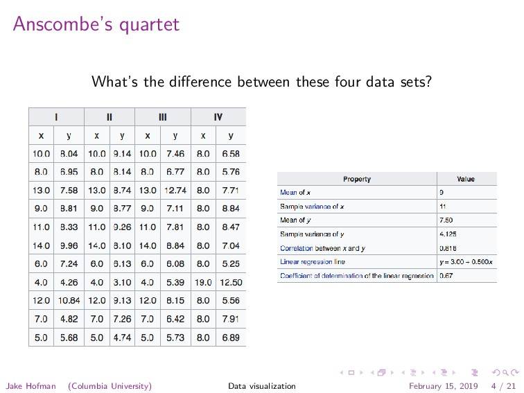 Anscombe's quartet What's the difference between...