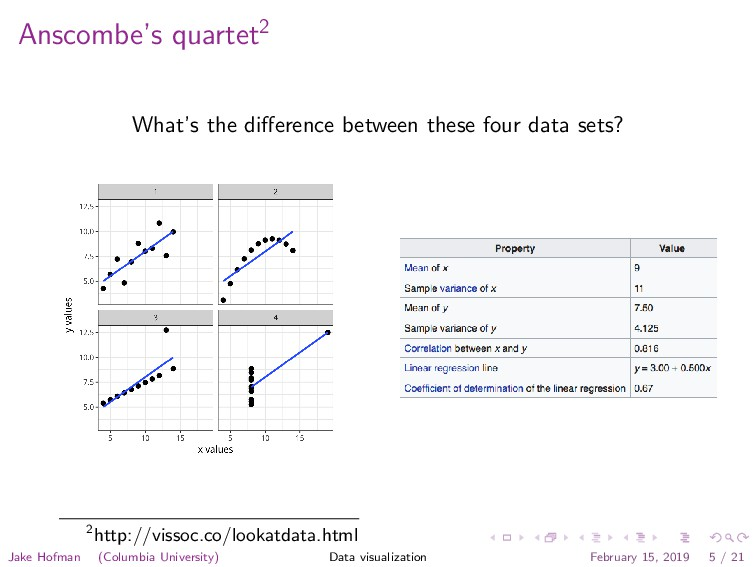 Anscombe's quartet2 What's the difference betwee...