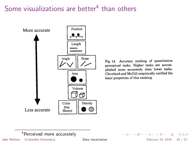 Some visualizations are better4 than others Aut...