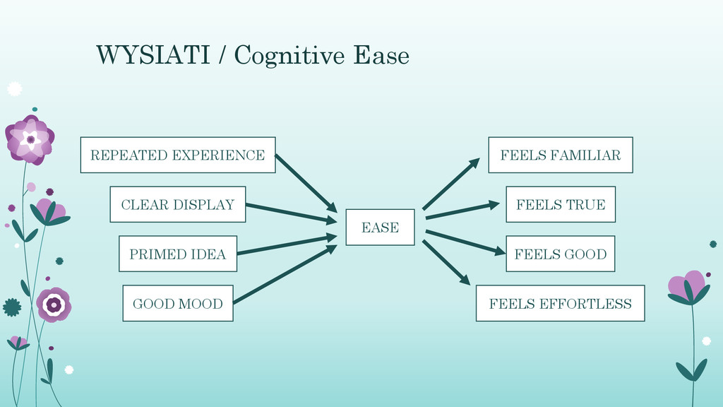 WYSIATI / Cognitive Ease REPEATED EXPERIENCE CL...