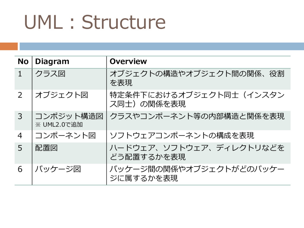 UML:Structure No Diagram Overview 1 クラス図 オブジェクト...